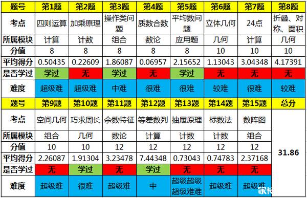 2015深圳走美杯初赛三年级考试情况分析