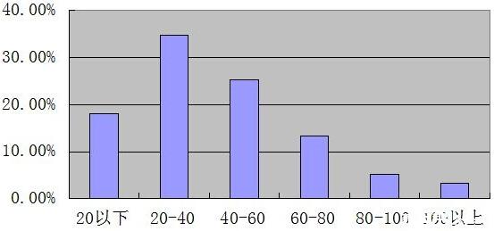 2015深圳走美杯初赛四年级考试情况分析