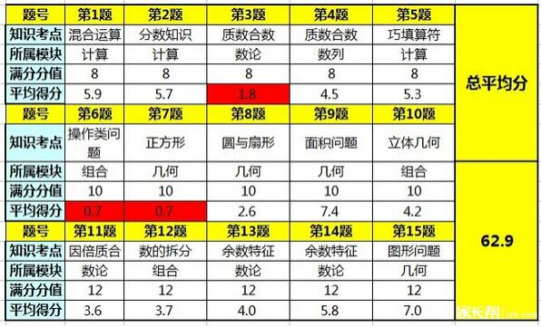 2015深圳走美杯初赛五年级考试情况分析