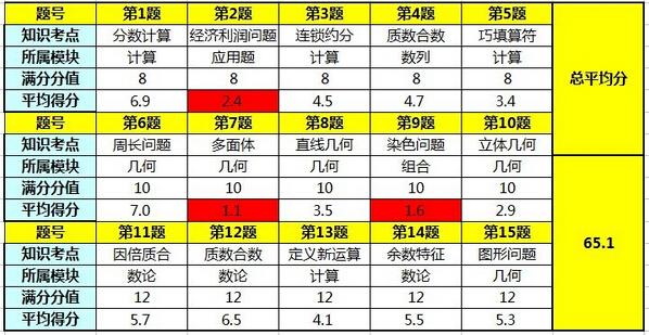 2015深圳走美杯初赛六年级考试情况分析