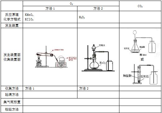 初三化学知识点复习:二氧化碳的工业制法(煅烧石灰石)