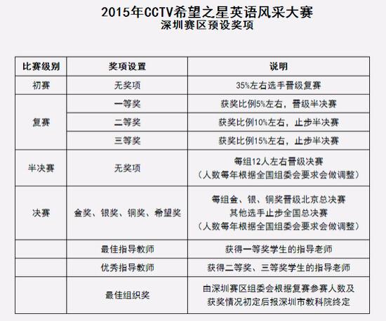 2015深圳赛区希望之星复赛成绩公布说明