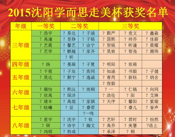 2015年第十三届走美杯沈阳赛区获奖名单