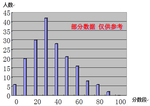 2015深圳华杯赛初赛小中组试卷分析