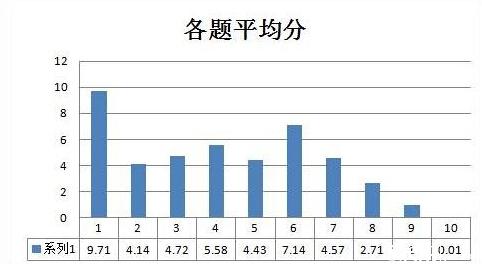 2015深圳华杯赛初赛小高组阅卷心得