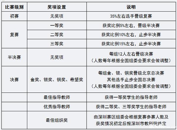 2015深圳希望之星英语风采大赛预设奖项