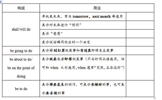 小学将来时练题_高考资源网 高中试卷 高三英语练习题 > 每周一练:一般将来时