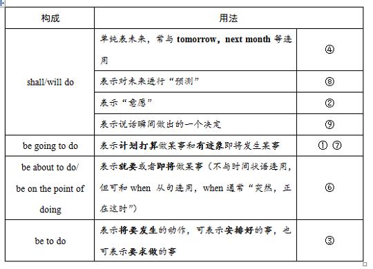 小学将来时练题_高考资源网 高中试卷 高三英语练习题 > 每周一练:一般将来时(2)