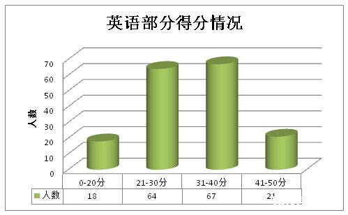 2015深圳外国语小升初模拟面试英语部分分析
