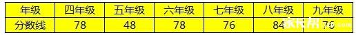 2015深圳各机构希望杯二试晋级分数线汇总