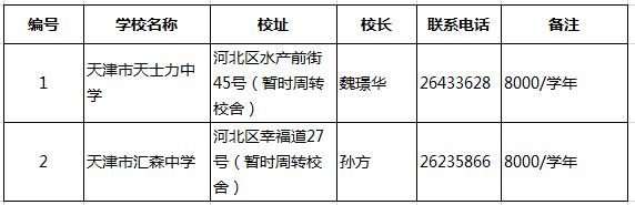 2015天津小升初择校:各区民办初中大汇总