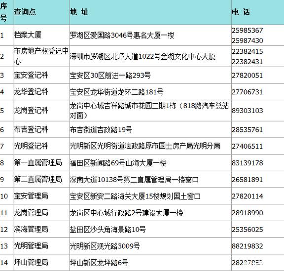 2015深圳小升初材料:无房证明办理流程
