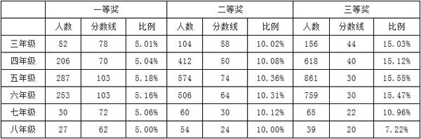 2015年南京第十三届走美杯成绩查询通知