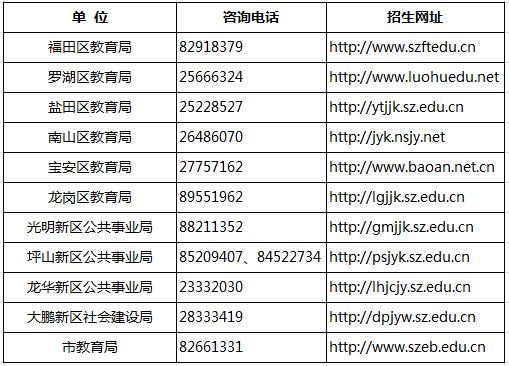 2015深圳福田区新初一学位申请指南