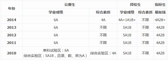 2010-2014年中考长沙师大一中分数线