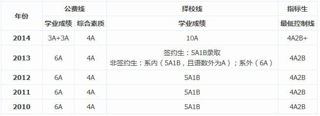 2010-2014年中考雅�Y中�W�取分�稻�