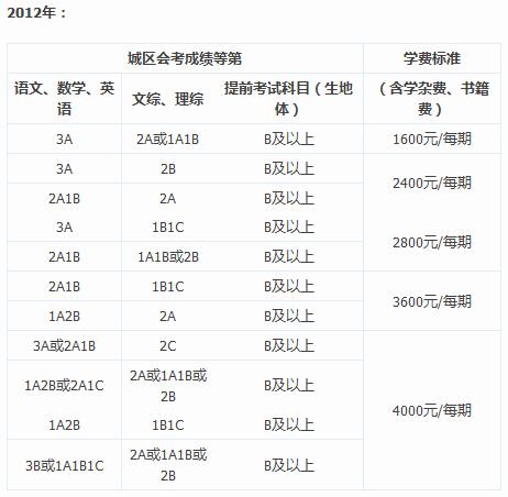 2010-2014年中考地质中学录取分数线