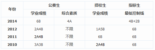 2010-2014年中考雷锋中学录取分数线