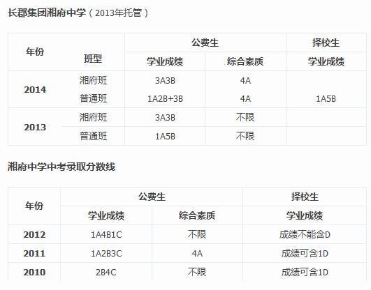 2010-2014年中考长沙湘府中学录取分数线