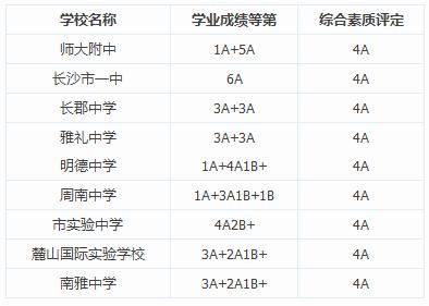 2014年长沙市中招第一批录取分数线