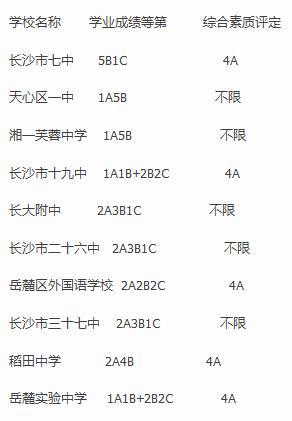 2014年长沙市中招第三批录取分数线