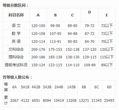 2013年长沙市中考城区等级分数区间及人数