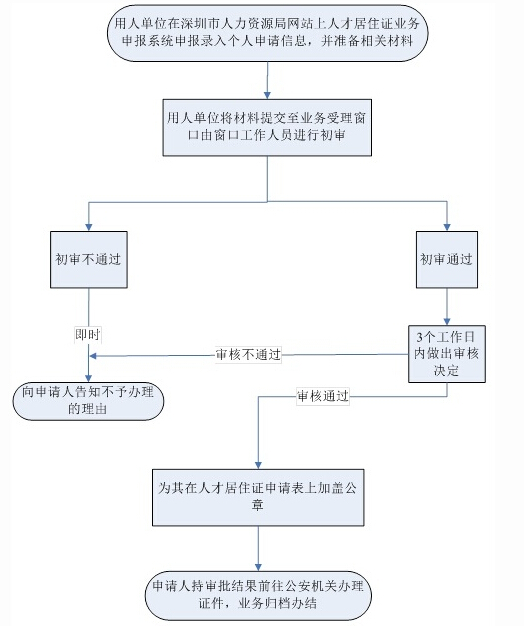 2015深圳小升初学位申请:居住证办理指南