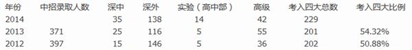 2015深圳市百合外国语小升初完全攻略