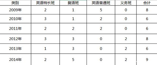 2015北京北外附校小升初讲座内容精选