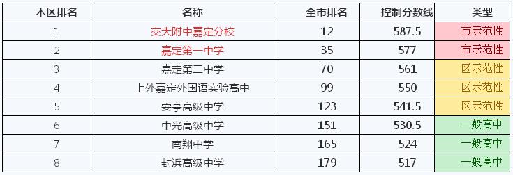 2014年上海嘉定区高中录取,本区排名及v高中分数线2016遵义学校年分数线各排名图片