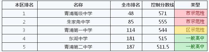 2014年上海青浦区学校排名