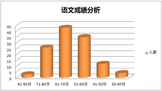 2015深圳百合外国语小升初模拟考语文分析