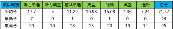 2015深圳百合外国语小升初模拟考英语分析