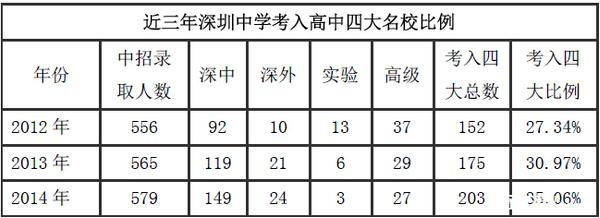 2015深圳小升初:深圳中学初中部信息盘点