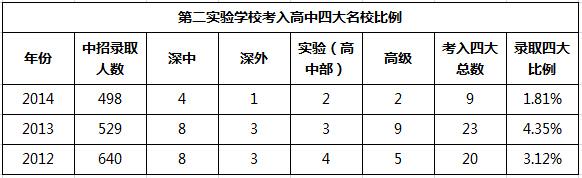 2015深圳小升初择校:罗湖区重点中考成绩