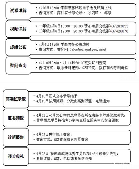 2015深圳学而思杯综合测评考试后续安排