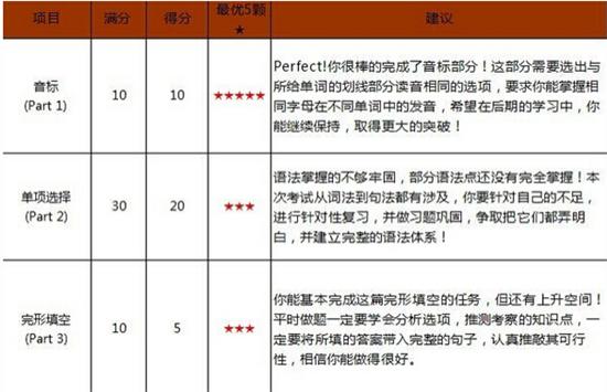 2015深圳学而思杯六年级英语成绩&试卷分析