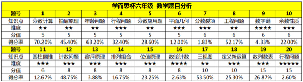 2015深圳学而思杯六年级数学成绩&试卷分析