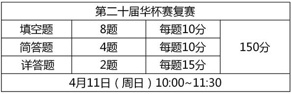 2015第二十届深圳华杯赛决赛考前必读