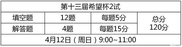 2015深圳希望杯数学邀请赛二试考前必读