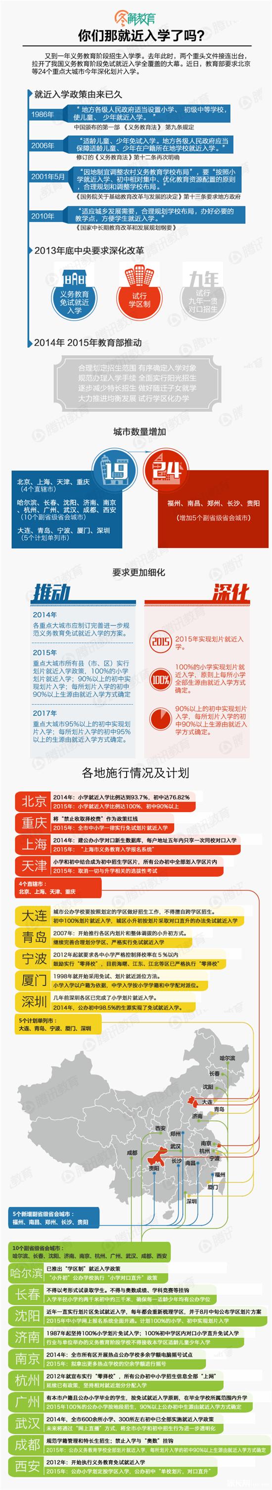 2015深圳小升初:一张图读懂就近入学