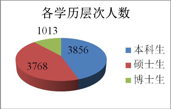 上海交通大学毕业生去向