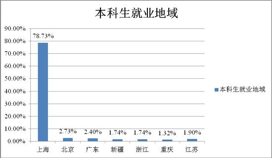 上海财经大学毕业生去向