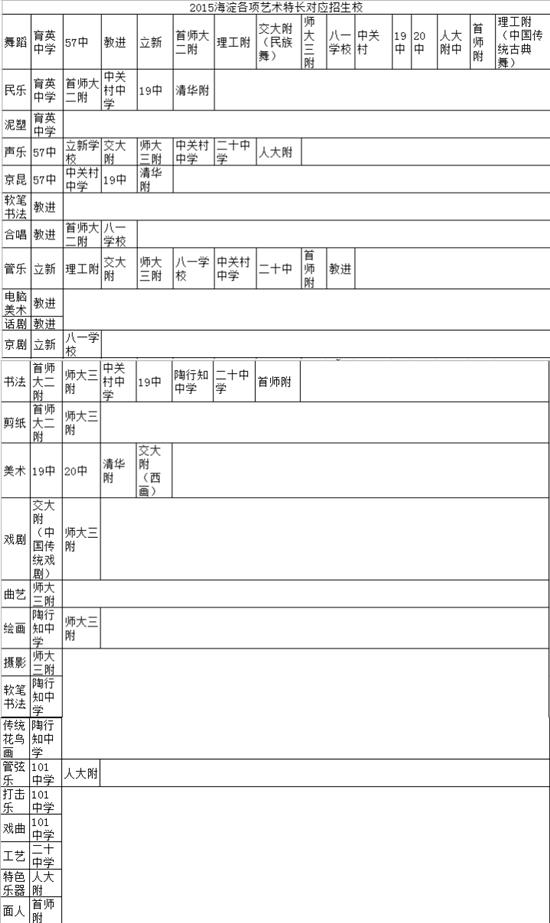 2015北京海淀区小升初特长生招生项目与学校