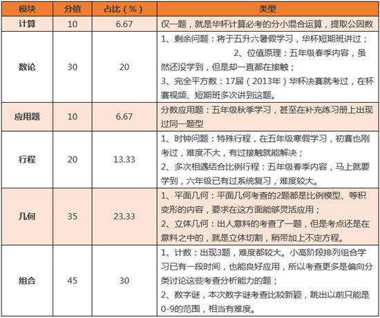 2015第20届深圳华杯赛决赛小高B真题&解析