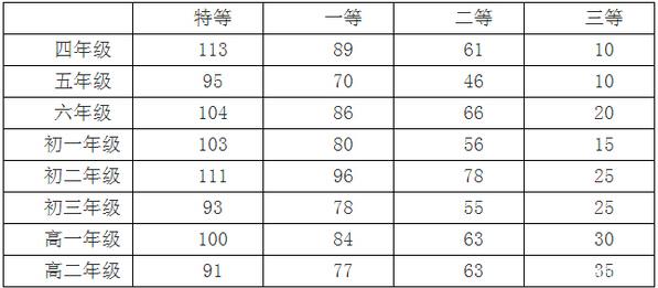 往年深圳希望杯数学邀请赛获奖分数线统计