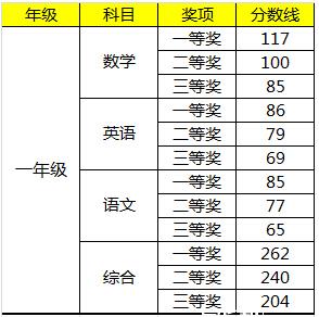 2015深圳学而思杯一年级获奖分数线