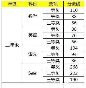 2015深圳学而思杯三年级获奖分数线