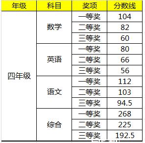 2015深圳学而思杯四年级获奖分数线