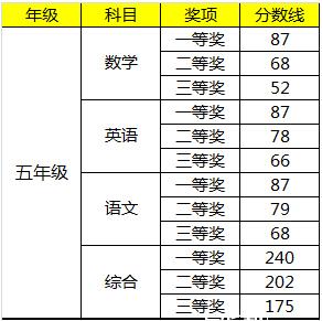 2015深圳学而思杯五年级获奖分数线